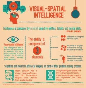 Visual Intelligence Infographic