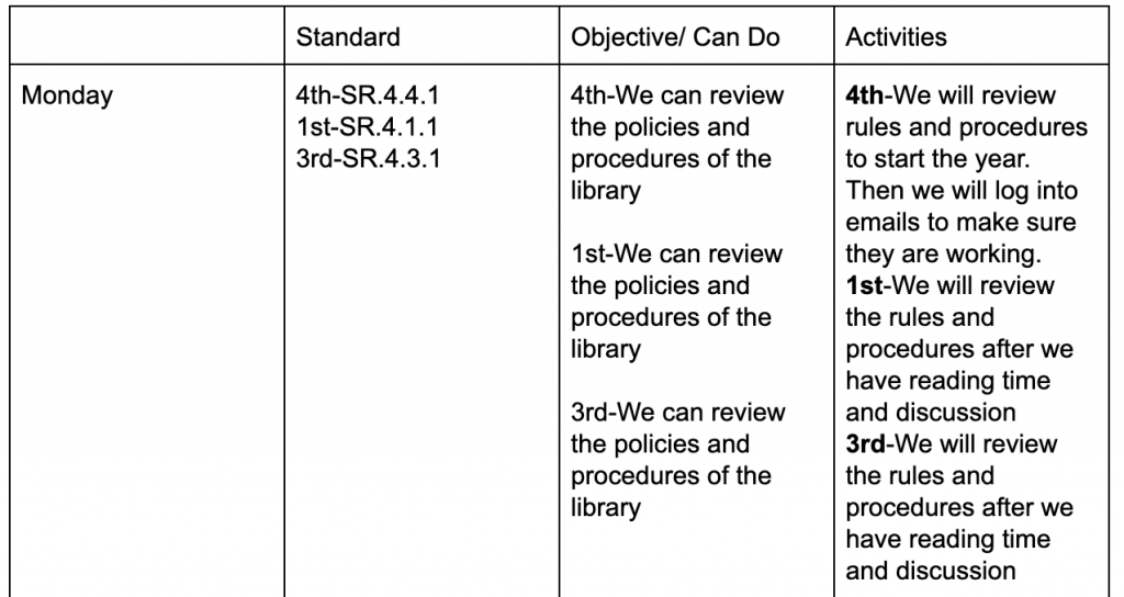 Standards Based Lesson Plan Template from librarylearners.com